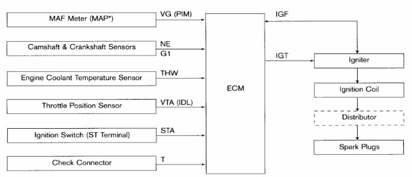 Microvision Technology  Sistem Pengapian Terkontrol Komputer