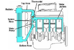 engine radiator cap, water jacket and antifreeze mixtures mech diesel  engine block water jacket diagram #3