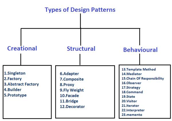 Algorithms Forum Design Patterns Software Design Pattern,Girl Latest Lehenga Designs For Wedding With Price