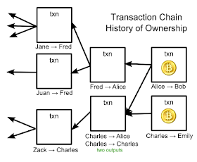 ImponderableThings (Scott Driscoll's Blog): How Bitcoin