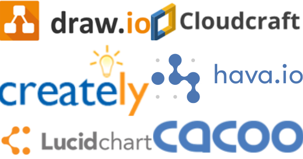Blog @ Codonomics: Online Tools for Cloud Architecture Diagram