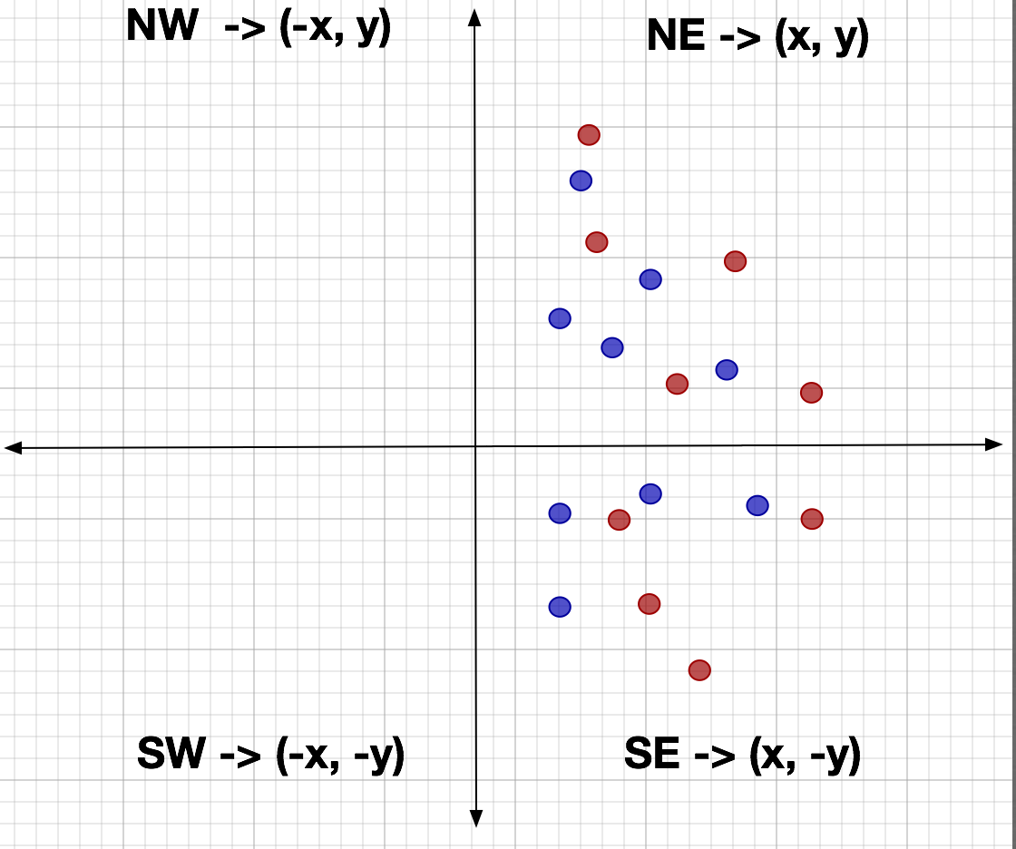 Minimum Bounding Circle Algorithm: JTS Euclidean -> Geodetic (Theory