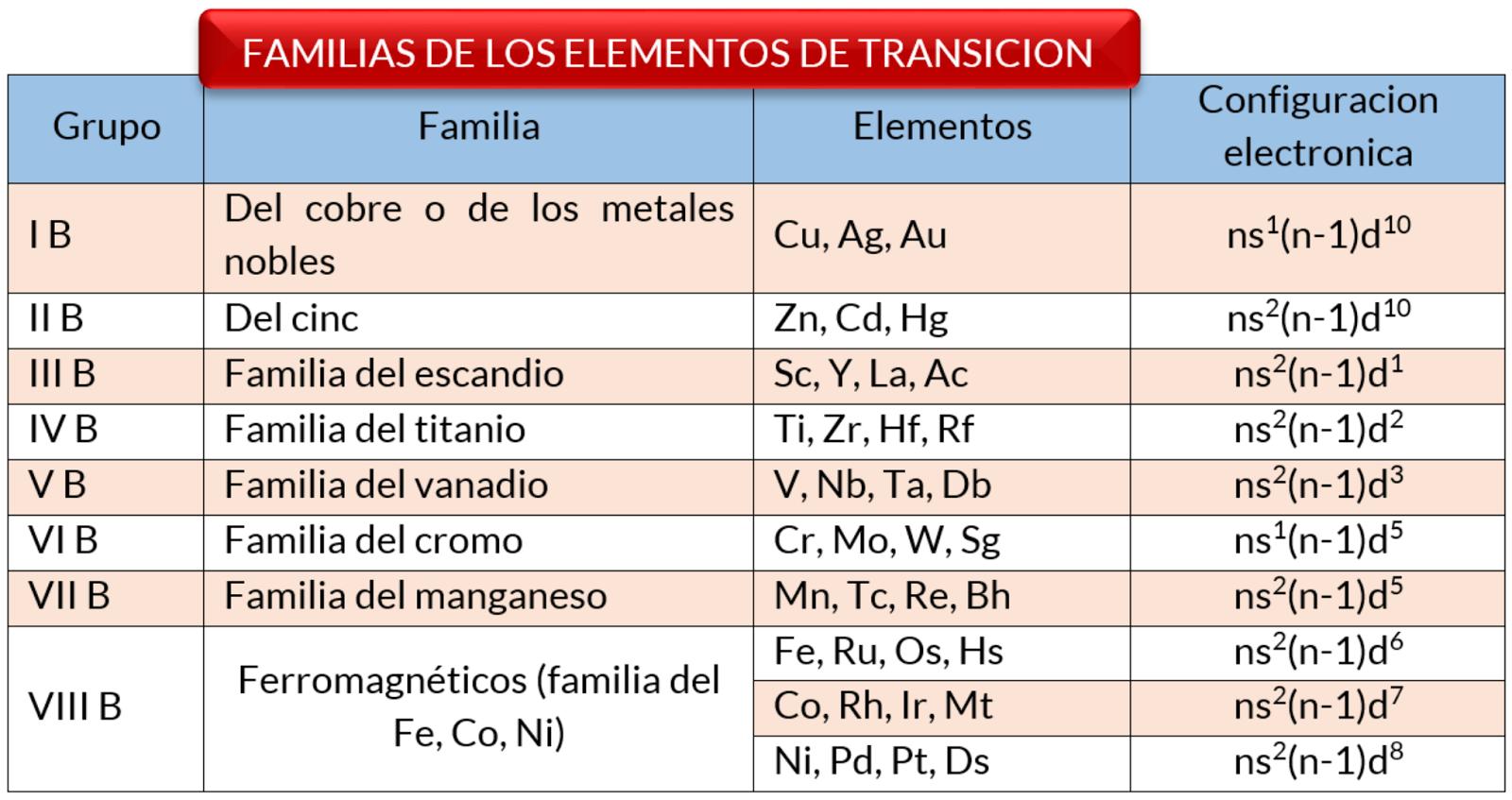 Tabla periodica de los elementos quimicos librosg los elementos lantnidos estn entre el lantano y el hafnio y se conocen tambin como tierras raras los elementos actnidos se ubican entre el actinio y el urtaz Images
