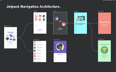 jetpack-navigation-architecture-graph