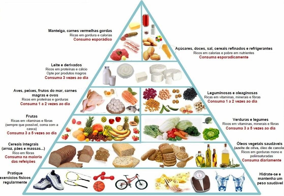 Os Alimentos Mais Calóricos do Mundo