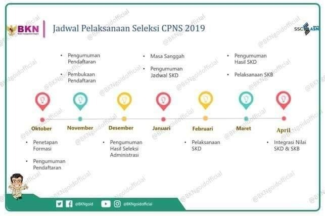 gambar Jadwal Pelaksanaan Seleksi CPNS 2019