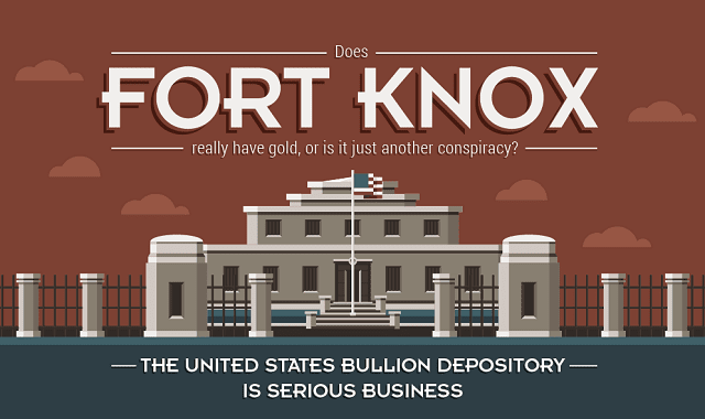 Does Fort Knox Really Have Gold?
