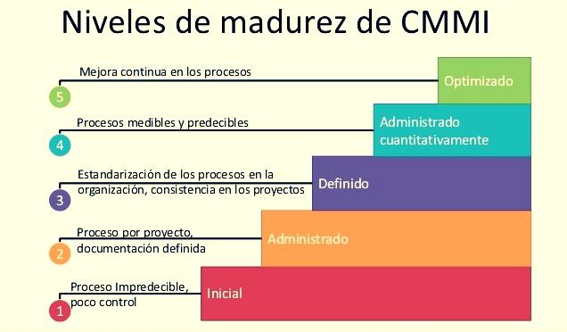 METODOLOGIA RUP Y METODOLOGIA CMMI.: NIVELES DE MADUREZ DE CMMI