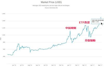 ビットコイン 価格 チャート