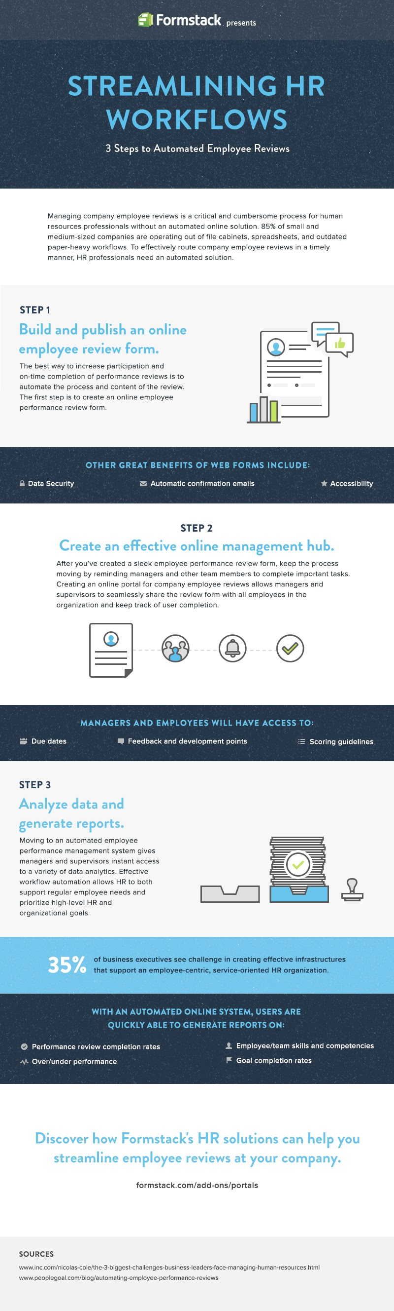 Streamlining HR Workflows 3 Steps to Automated Employee Reviews #infographic