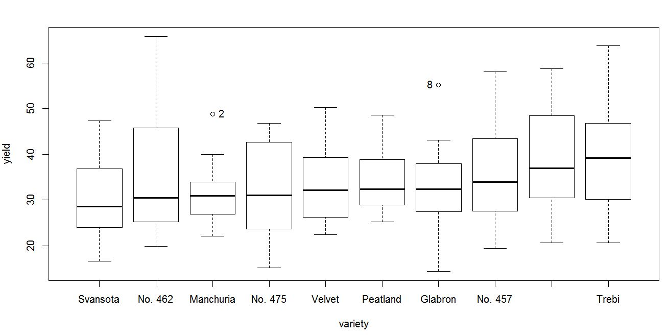 Advanced Graphs Using Excel : creating grouped box plot in