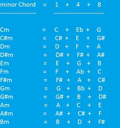 Guitar zindagi guitar chords : Guitar : guitar chords zindagi ek safar hai suhana Guitar Chords ...
