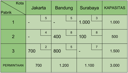 Tabel Transportasi Least Cost 4