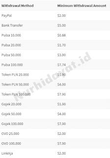 Review Safelink Blogger - Url Shortener Indonesia Terpercaya
