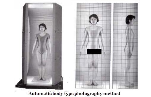 Automatic body type photography method