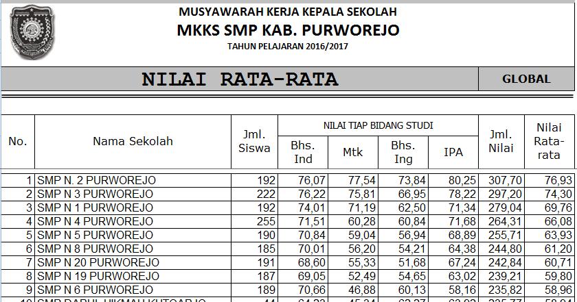 Hasil Tuc Un Tahap 1 Kabupaten Purworejo