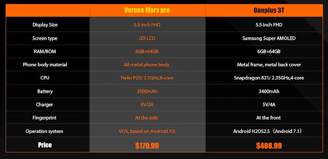 ما الذي تعرفه عن هاتف Vernee Mars Pro ؟ هاتف رخيص بمقومات رائعة سيشد إنتباهك بالتأكيد !