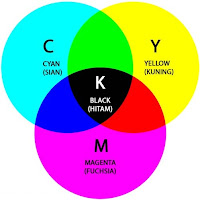 Color Mode Warna CMKY