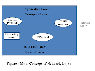 Basics and characteristics of network layer
