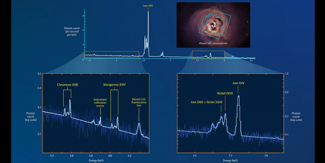 Hitomi's Soft X-ray Spectrometer (SXS) instrument captured data from two overlapping areas of the Perseus galaxy cluster (blue outlines, upper right) in February and March 2016. The resulting spectrum has 30 times the detail of any previously captured, revealing many X-ray peaks associated with chromium, manganese, nickel and iron. Dark blue lines in the insets indicate the actual X-ray data points and their uncertainties. Credits: NASA's Goddard Space Flight Center