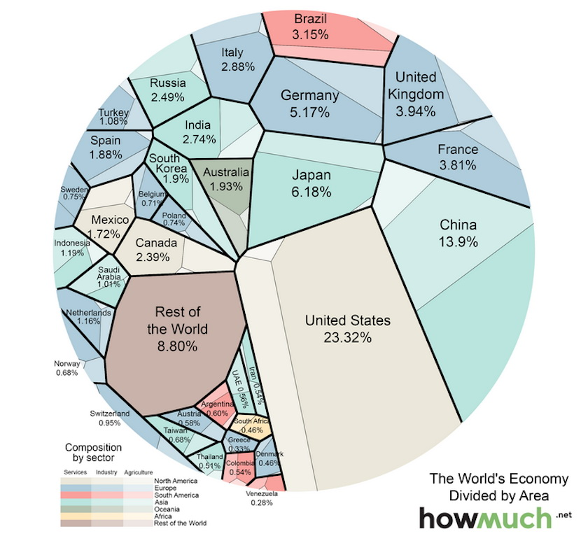The distribution of global GDP