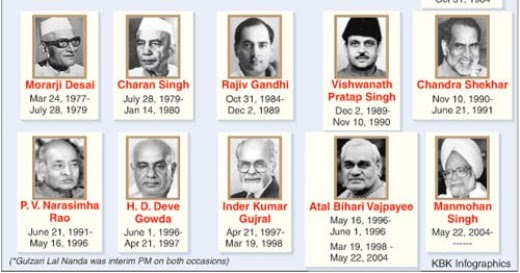 also list of indian prime ministers sa post rh sapostspot
