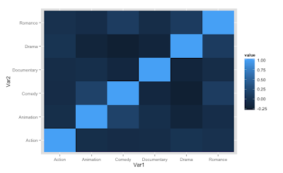 R – Defining Your Own Color schemes for HeatMaps