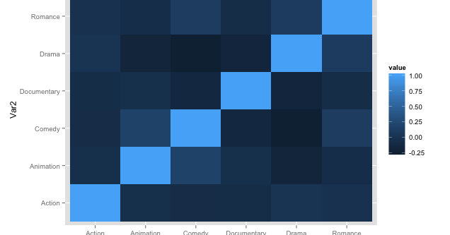 Doodling with Data: R - Defining Your Own Color schemes for