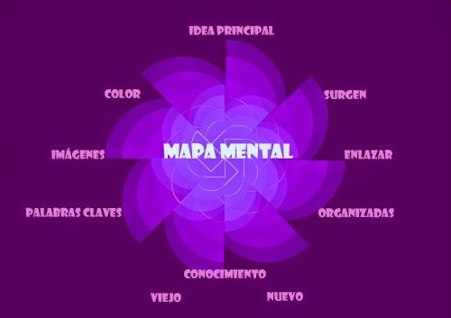 conceptos para construcción del mapa mental