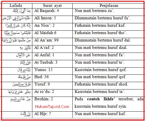 30 Contoh Ikhfa Dalam Al Qur An Beserta Surat Dan Ayatnya Ilmu