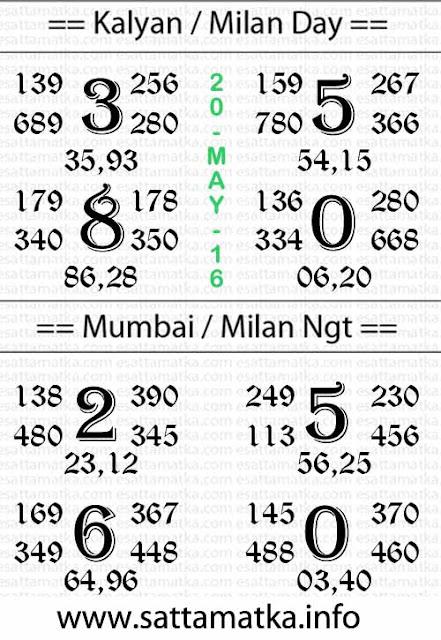 #BossMatka | Today SattaMatka & Kalyan Matka Tips Chart [20-May]