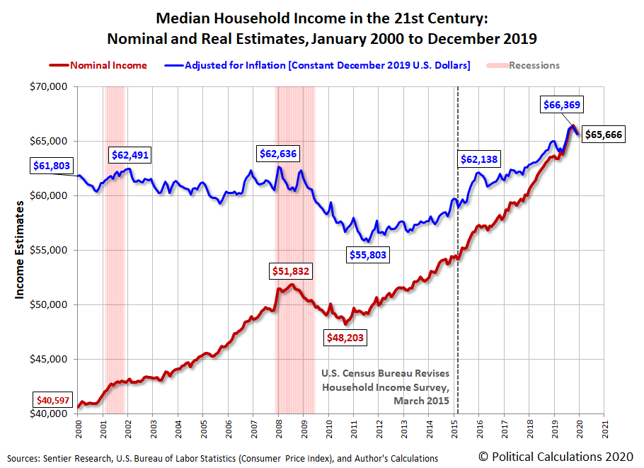 Median Household Income in the 21st Century: Nominal and Real Estimates, January 2000 to December 2019