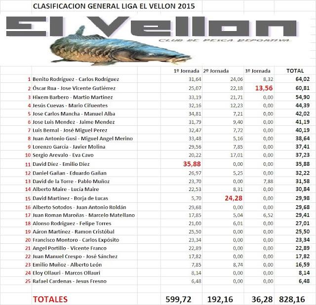 3º Jornada Liga El Vellon Sin%2Bt%25C3%25ADtulo