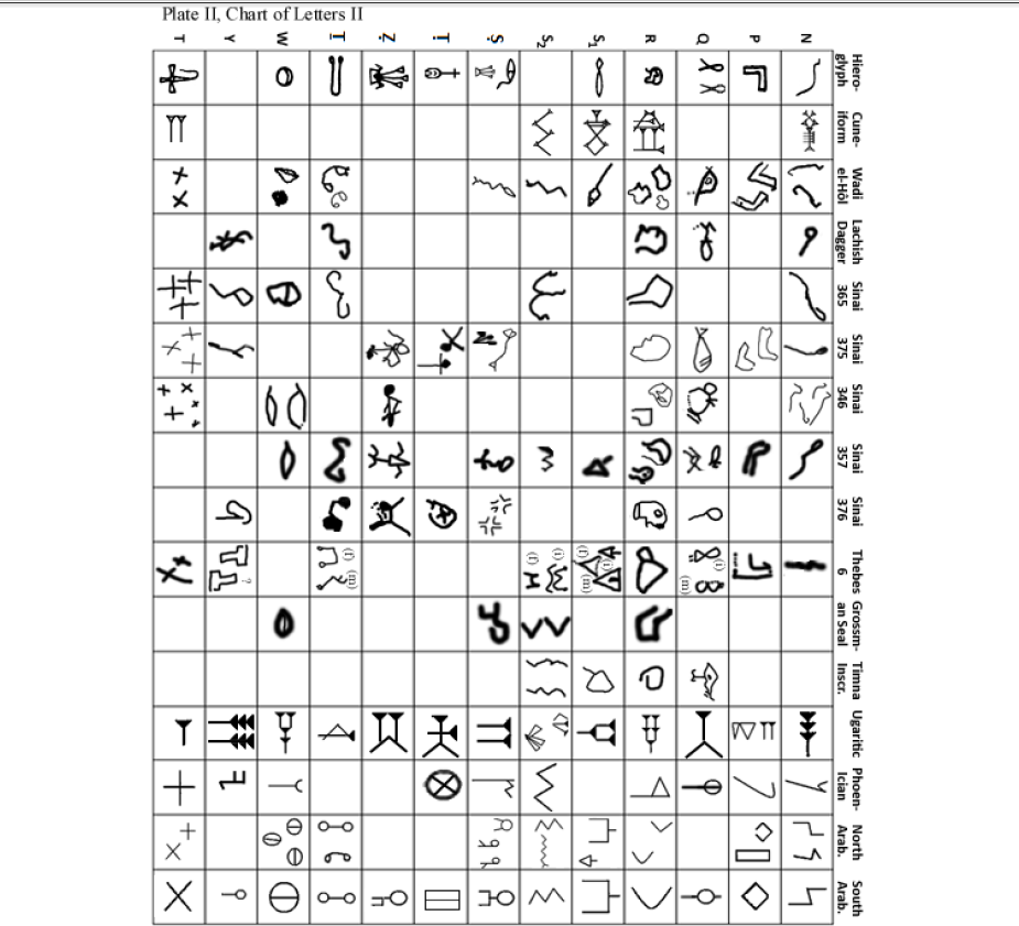Httpwww Overlordsofchaos Comhtmlorigin Of The Word Jew Html: Talk:Proto-Sinaitic Script