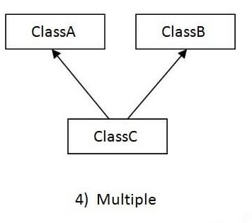 Multiple Inheritance Example