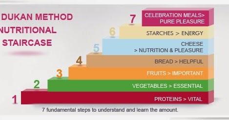 Sunt alimente bogate în proteine bune exemple de alimente cu pierdere în greutate?