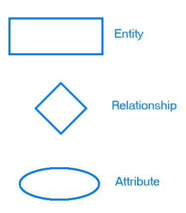 entity relationship diagram symbols and meaning