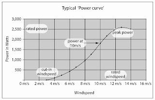 Cuanta energia se puede obtener del viento