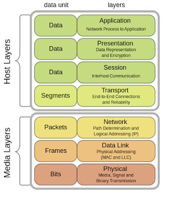 Pengertian OSI Layer dan 7 Macam Layer Beserta Fungsi dan Protokolnya