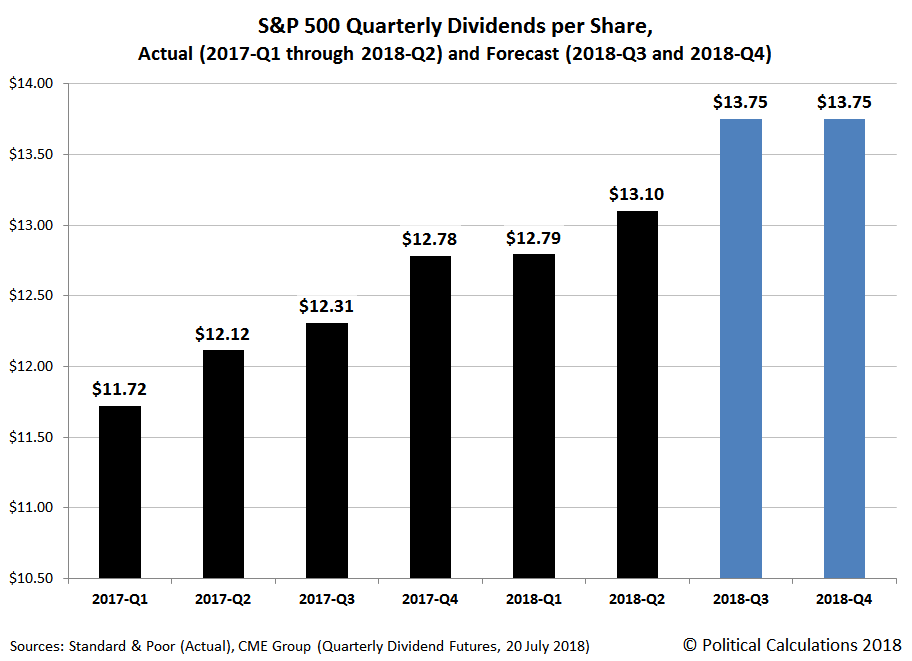 Actual and Forecast S&P 500 Quarterly Dividends per Share, 2017-Q1 through 2018-Q2, with Forecast for 2018-Q3 and 2018-Q4