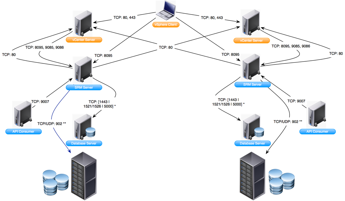 virtualpatelblogspot: VMware Network Ports Diagrams