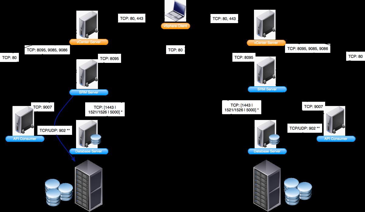 virtualpatelblogspot: VMware Network Ports Diagrams