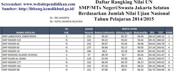 Daftar SMP Negeri/Swasta dan MTs Negeri/Swasta Jakarta Selatan yang Terbaik serta Favorit Berdasarkan Hasil Nilai UN