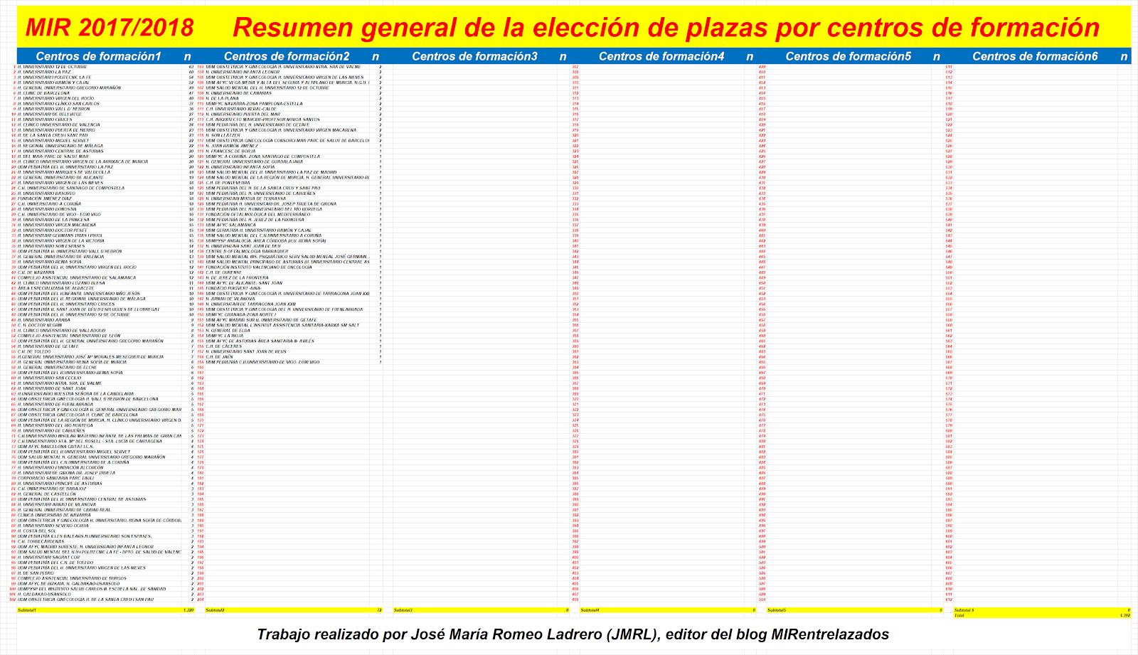 Vistoso Resumen De Calificaciones De Reanudación De Enfermería ...
