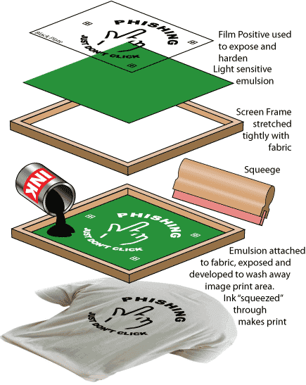 teknik silkscreen printing