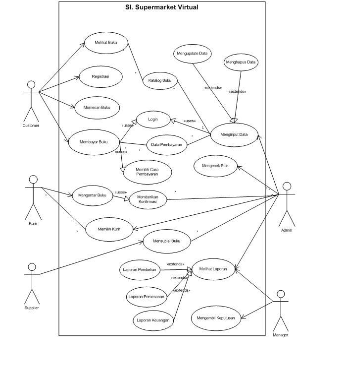 Muslim Sabar: Unified Modeling Language (UML)