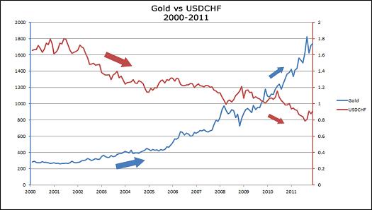 korelasi emas dan forex