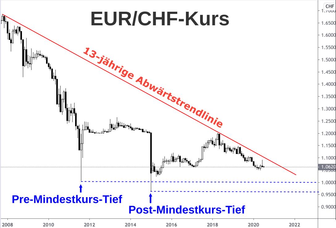Kerzenchart Abwärtsbewegung Wechselkurs Euro - Schweizer Franken 2007-2020