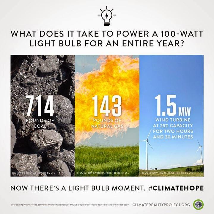 #climatehope