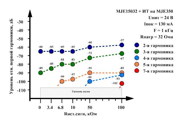 Нелинейные искажения в однотактном усилители для наушников в классе А. Нагрузка - наушники HD-215